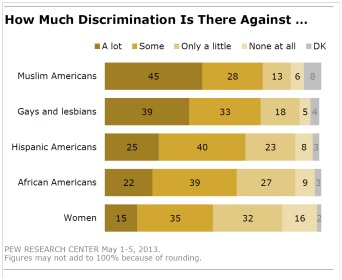 Source: Pew Research Center 2013